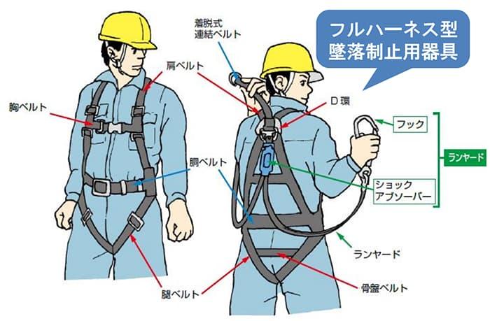 墜落制止用器具を構成するパーツ(全体像)