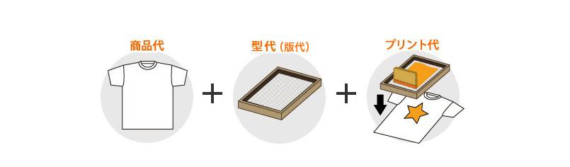 シルクプリント価格・商品代+型代(版代)+プリント代
