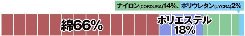綿66%・ポリエステル18%・ナイロン(CORDURA)14%・ポリウレタン(LYCRA)2%