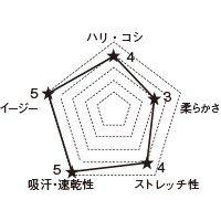 5022SC FOLKの生地グラフ