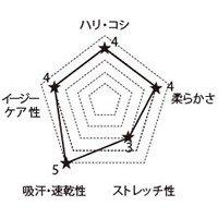 3019SC FOLKの生地グラフ