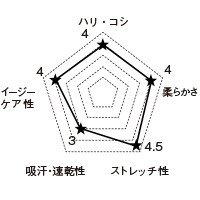 5021SC FOLKの生地グラフ