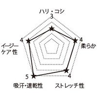 7040SC FOLKの生地グラフ