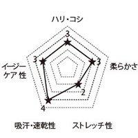 6012SC FOLKの生地グラフ