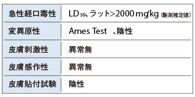 バリエックスの各種安全性試験
