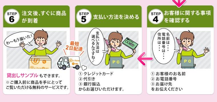 ステップ4、お客様に関する事項を確認する。ステップ5、支払い方法を決める。ステップ5、注文後、すぐに商品が到着。