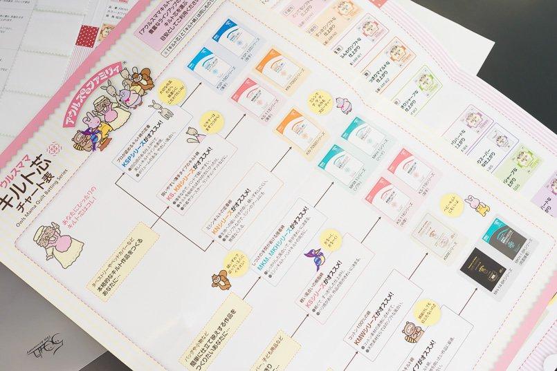 日本バイリーン様ホームページに掲載されている、自分にぴったりな製品が選べるチャート表